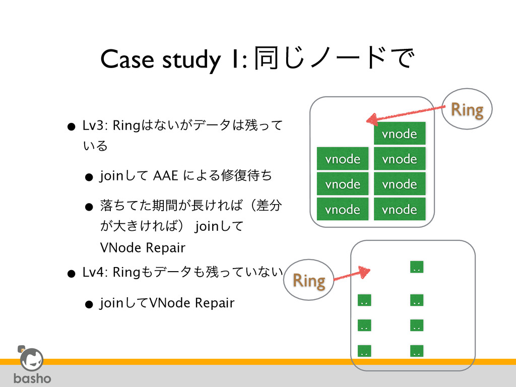 Case study 1: ಉ͡ϊʔυͰ • Lv3: Ringͳ͍͕σʔλͬͯ ͍Δ ...