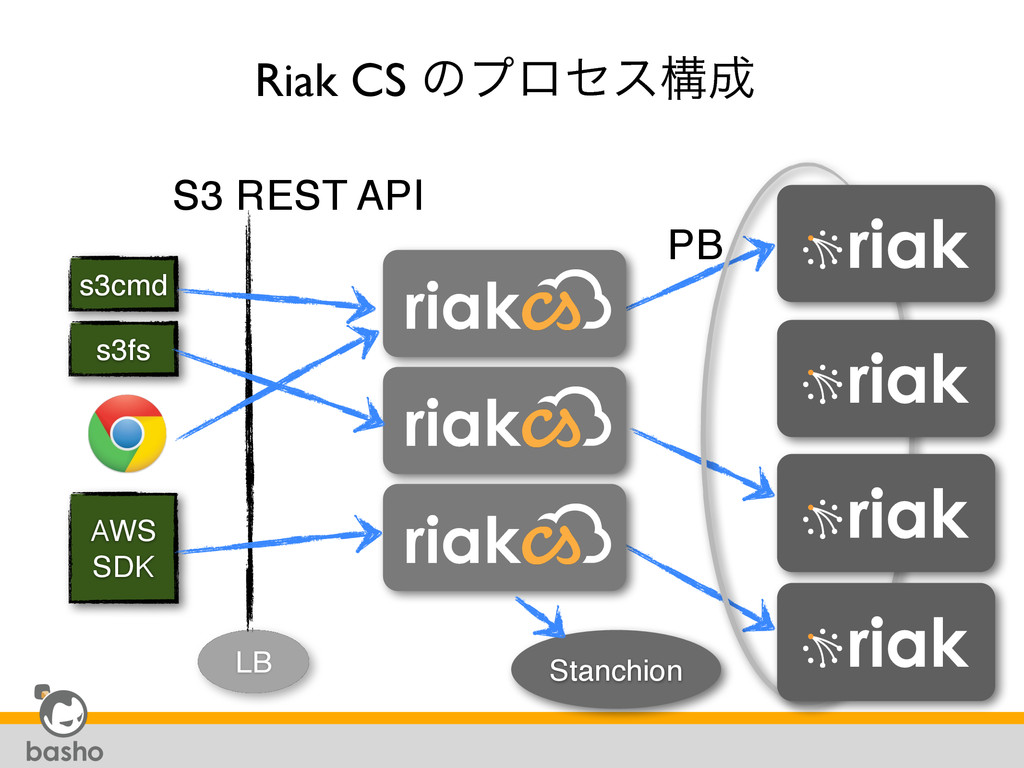 s3cmd s3fs AWS SDK Stanchion LB S3 REST API Ria...