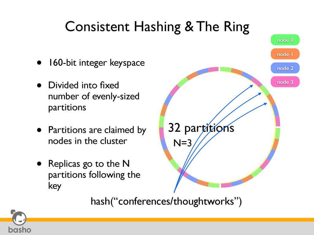 Consistent Hashing & The Ring • 160-bit integer...