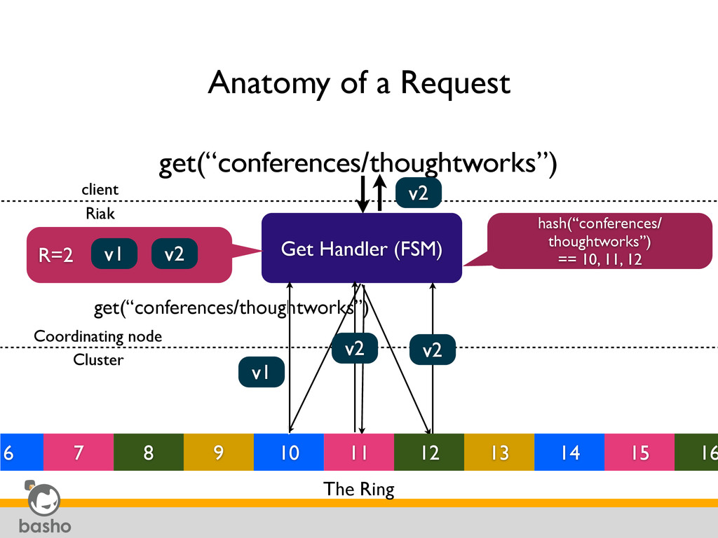 "Anatomy of a Request get(""conferences/thoughtwo..."