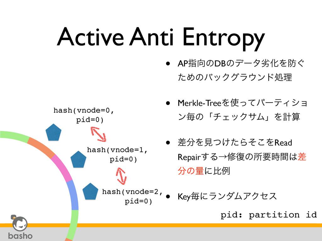 Active Anti Entropy • APࢦͷDBͷσʔλྼԽΛ͙ ͨΊͷόοΫάϥ...