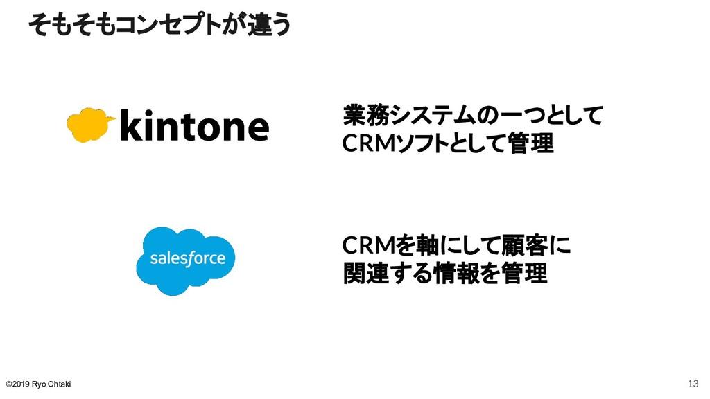そもそもコンセプトが違う 業務システムの一つとして CRMソフトとして管理 CRMを軸にして顧...