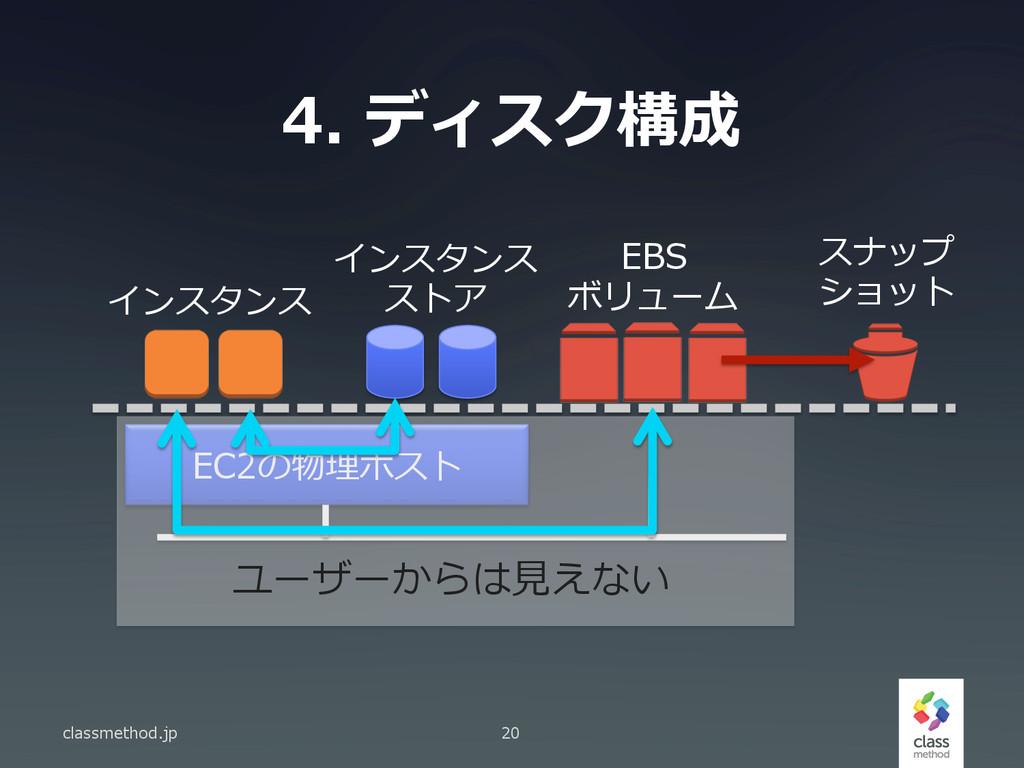 4. ディスク構成 classmethod.jp 20 EC2の物理理ホスト インスタンス ...