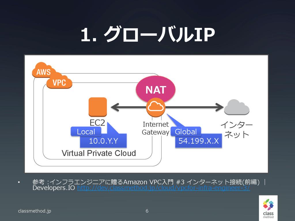 1. グローバルIP classmethod.jp 6 Virtual Private Cl...