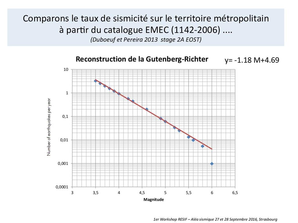 Comparons le taux de sismicité s...