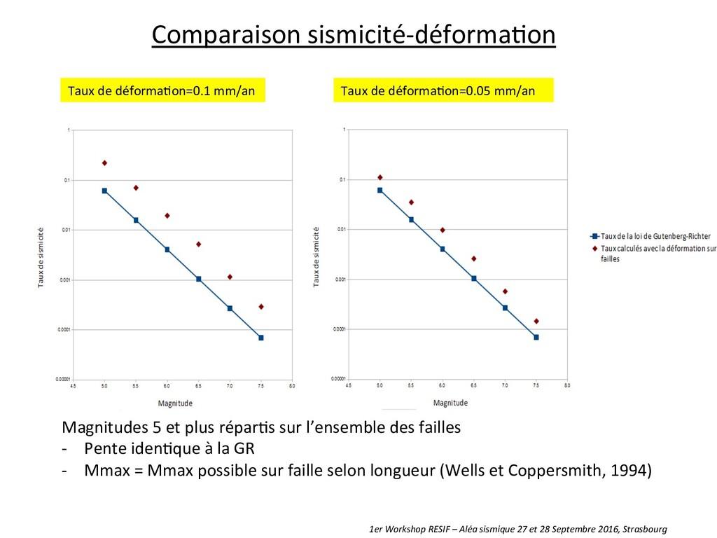 Comparaison sismicité-‐déforma8on  Magni...