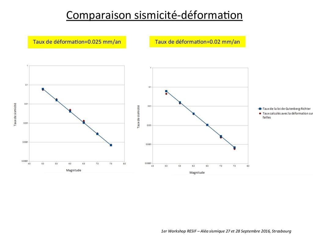 Taux de déforma8on=0.025 mm/an   ...