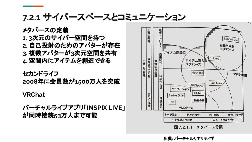7.2.1 サイバースペースとコミュニケーション メタバースの定義 1. 3次元のサイバー空間...