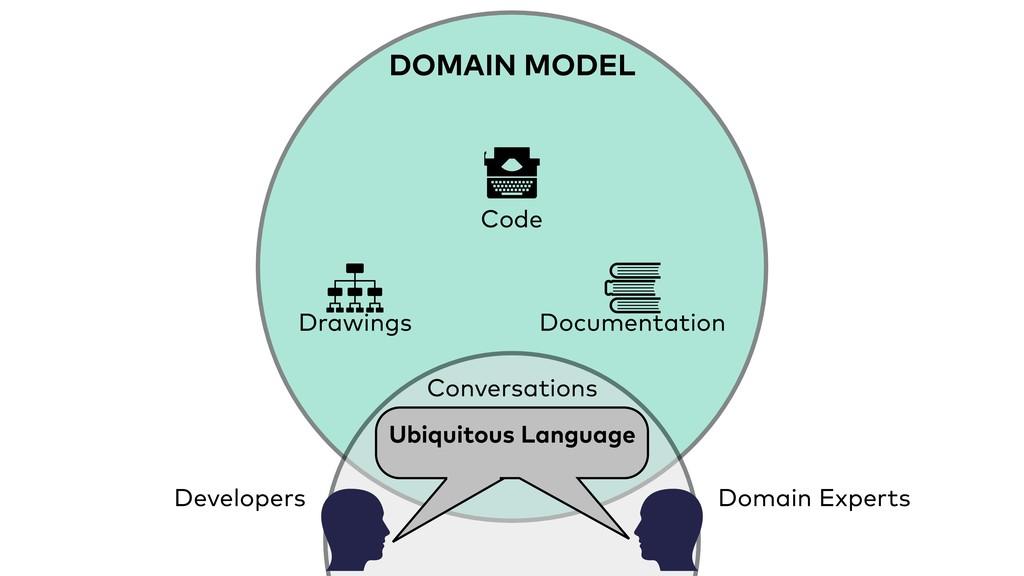 DOMAIN MODEL Domain Experts Developers Ubiquito...