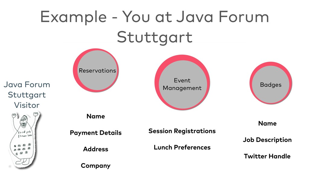 Example - You at Java Forum Stuttgart Reservati...