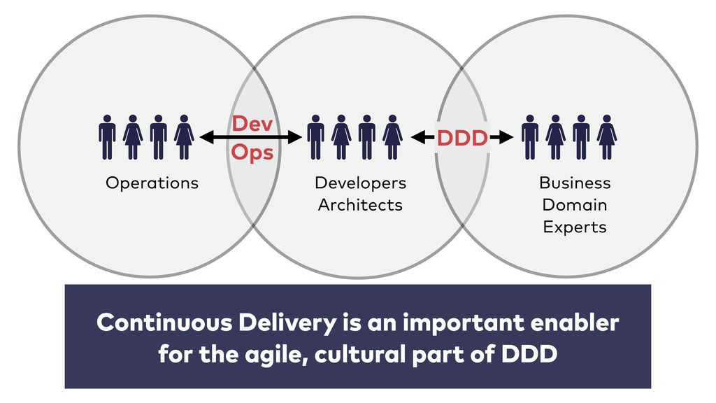 Continuous Delivery is an important enabler for...