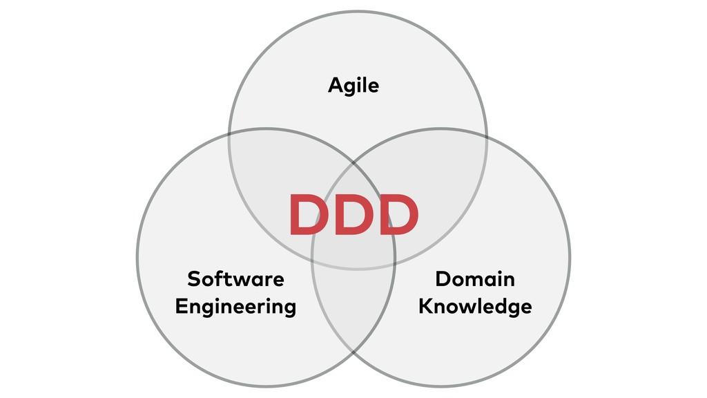 DDD Software Engineering Domain Knowledge Agi...