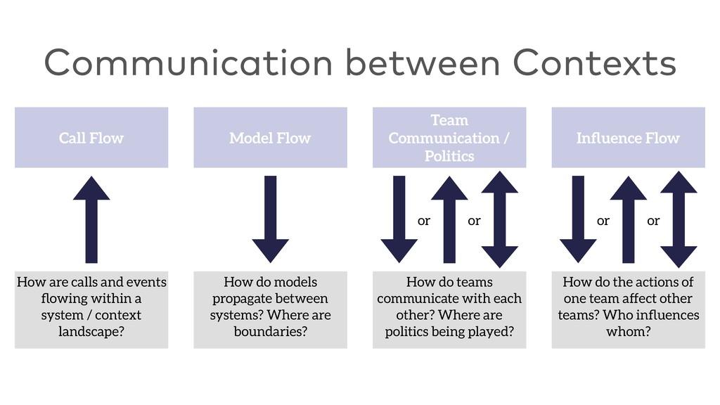 Communication between Contexts Call Flow How ar...