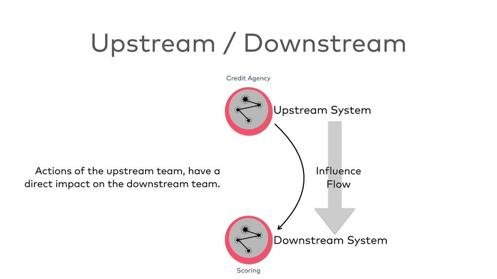 Upstream / Downstream Credit Agency Scoring Inf...