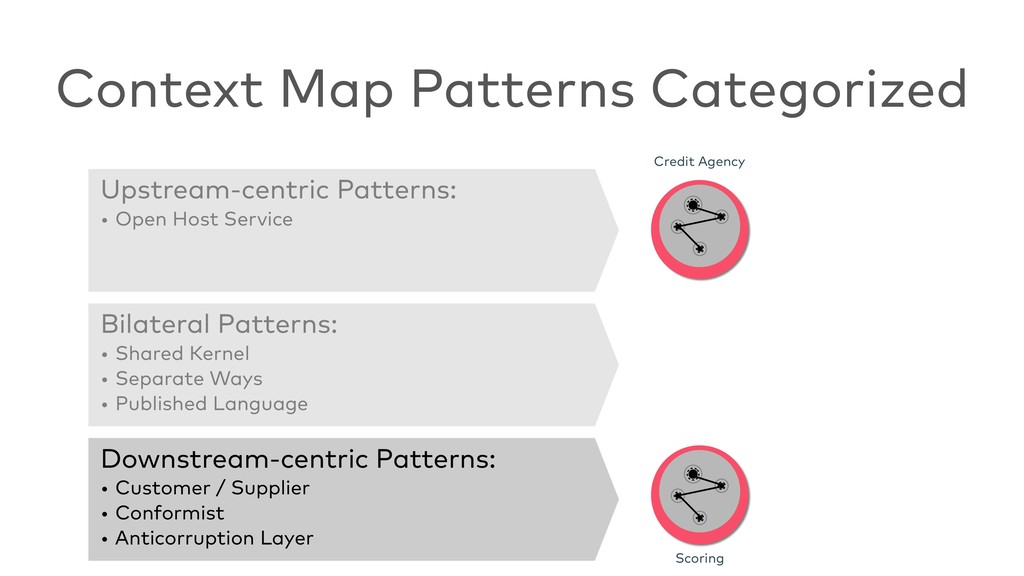 Context Map Patterns Categorized Credit Agency ...