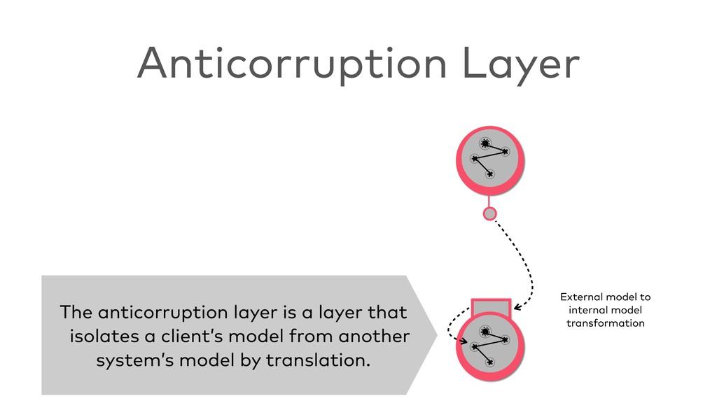 Anticorruption Layer The anticorruption layer i...