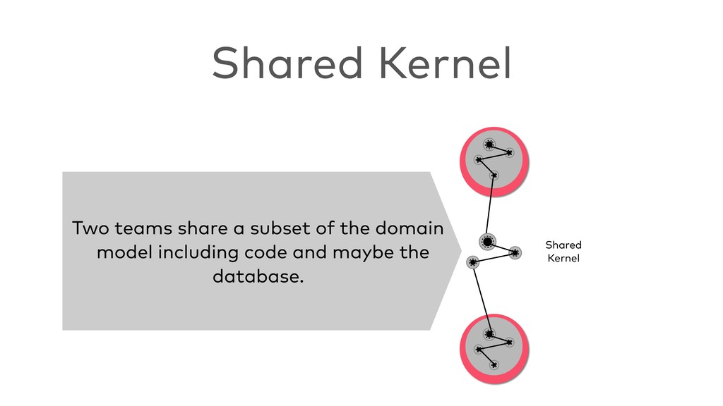 Shared Kernel Two teams share a subset of the d...