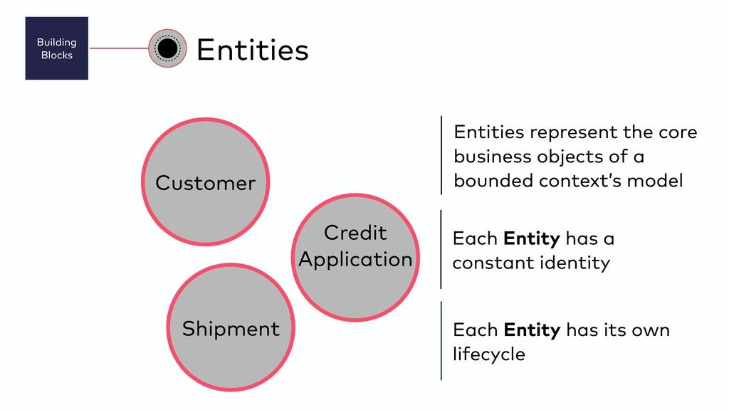 Building Blocks Entities Entities represent th...