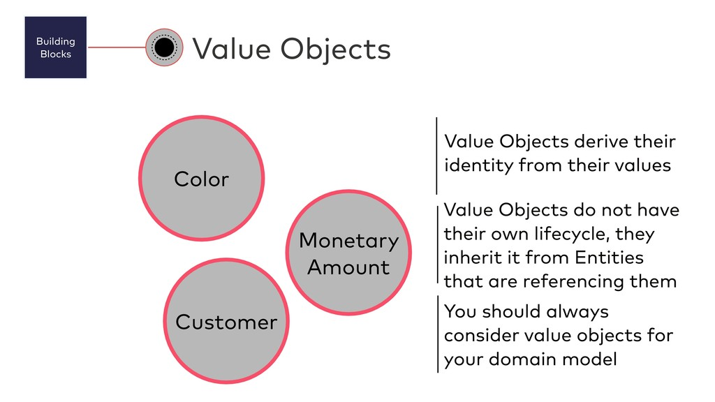 Building Blocks Value Objects Value Objects de...