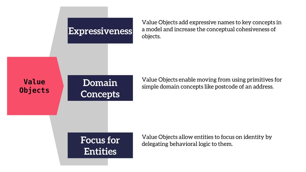 Value Objects Expressiveness Value Objects add ...