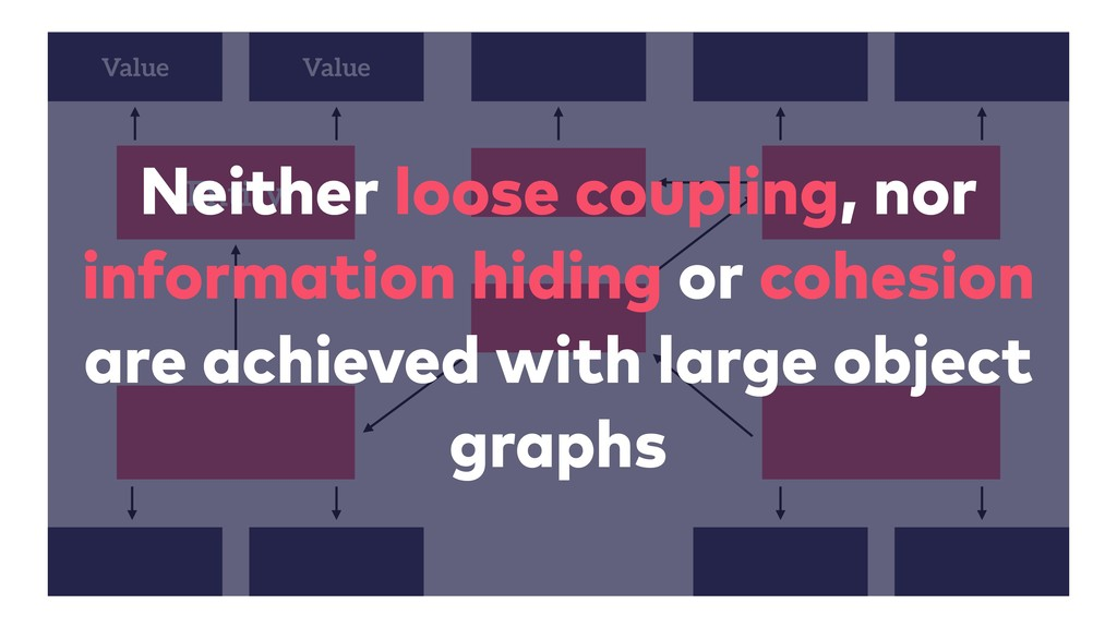 Entity Value Value Neither loose coupling, nor ...