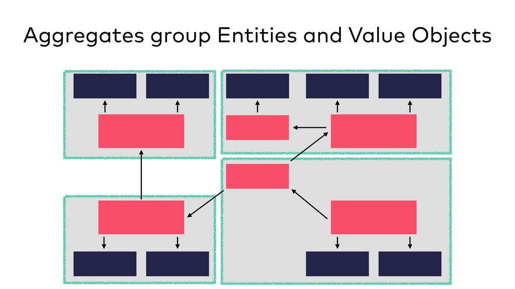 Aggregates group Entities and Value Objects