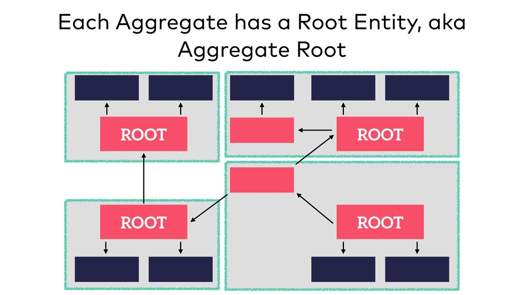 ROOT ROOT ROOT ROOT Each Aggregate has a Root E...