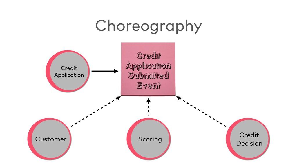 Choreography Credit Application Scoring Credit...