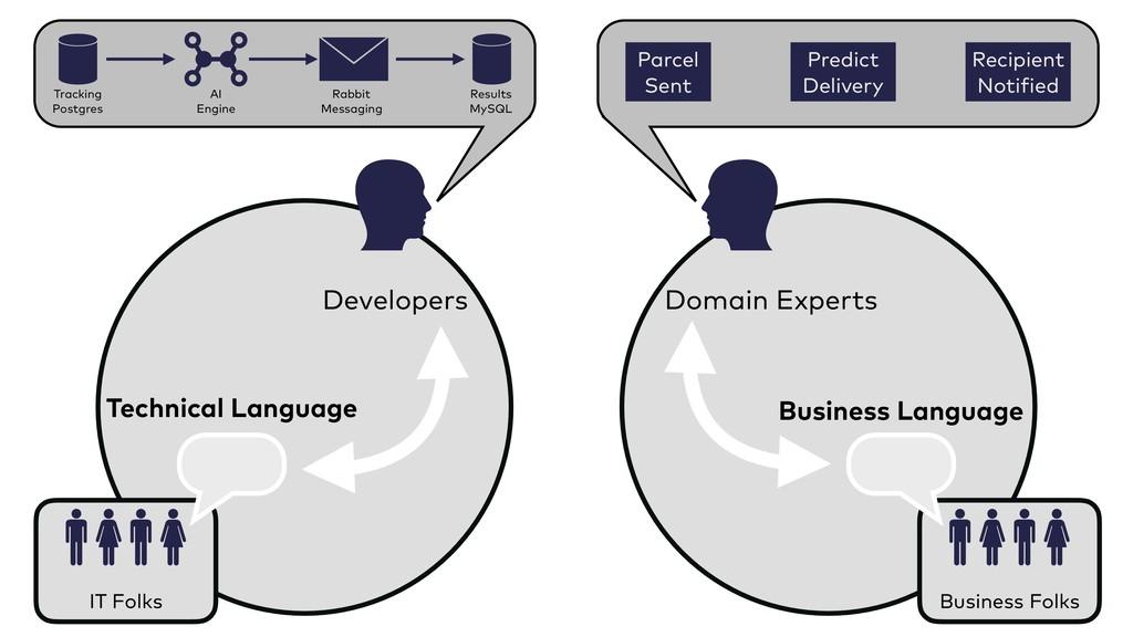 Technical Language Business Language Business F...