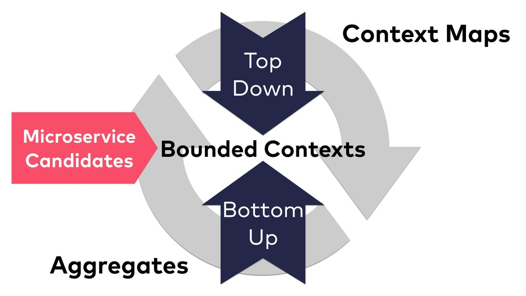 Bounded Contexts Top Down Context Maps Bottom U...