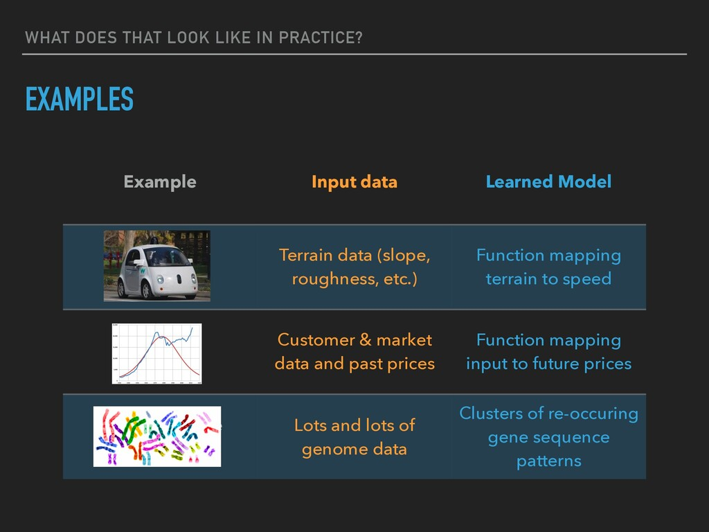 WHAT DOES THAT LOOK LIKE IN PRACTICE? EXAMPLES ...