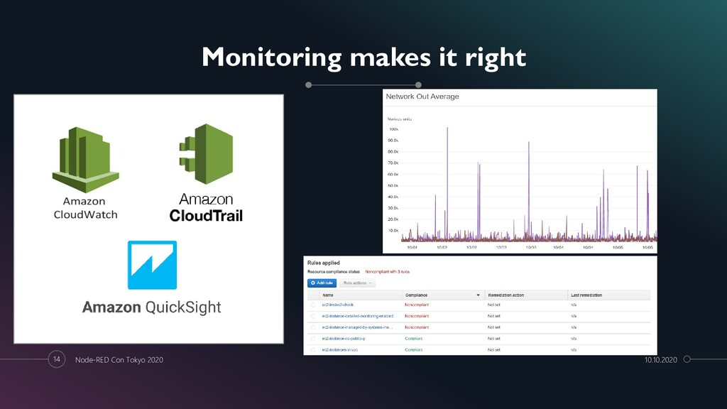 14 Monitoring makes it right Node-RED Con Tokyo...