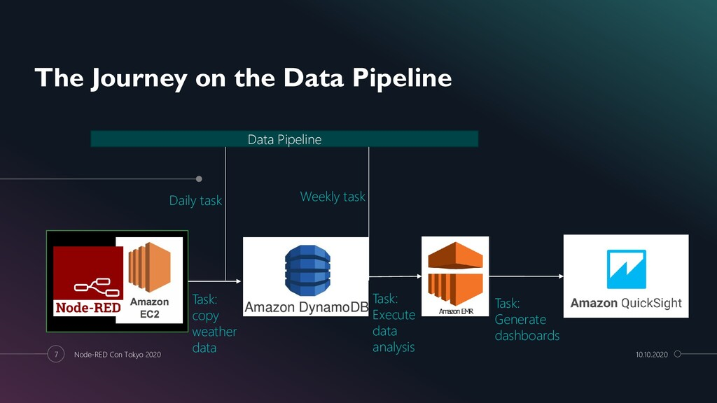 The Journey on the Data Pipeline Data Pipeline ...