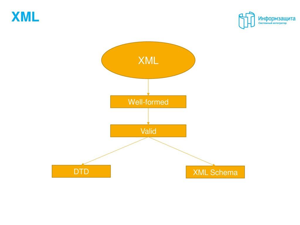 XML XML Well-formed Valid DTD XML Schema