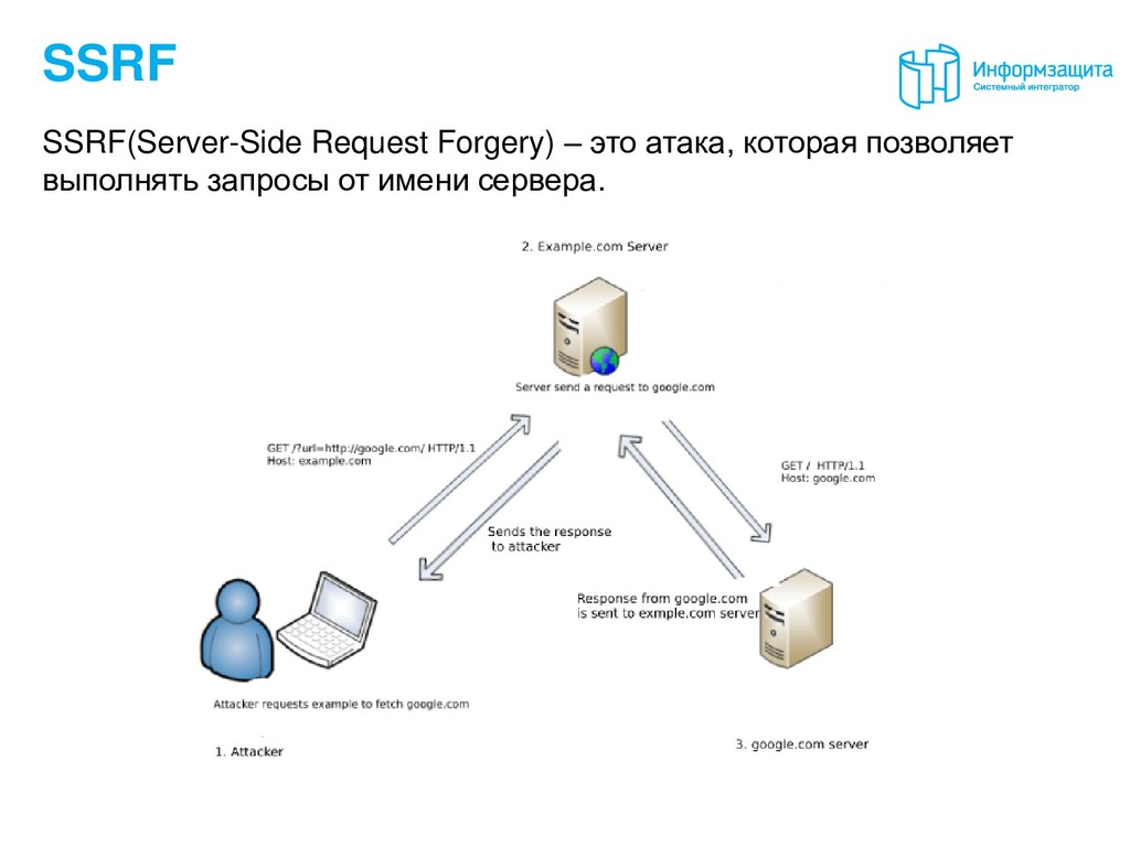 SSRF SSRF(Server-Side Request Forgery) – это ат...