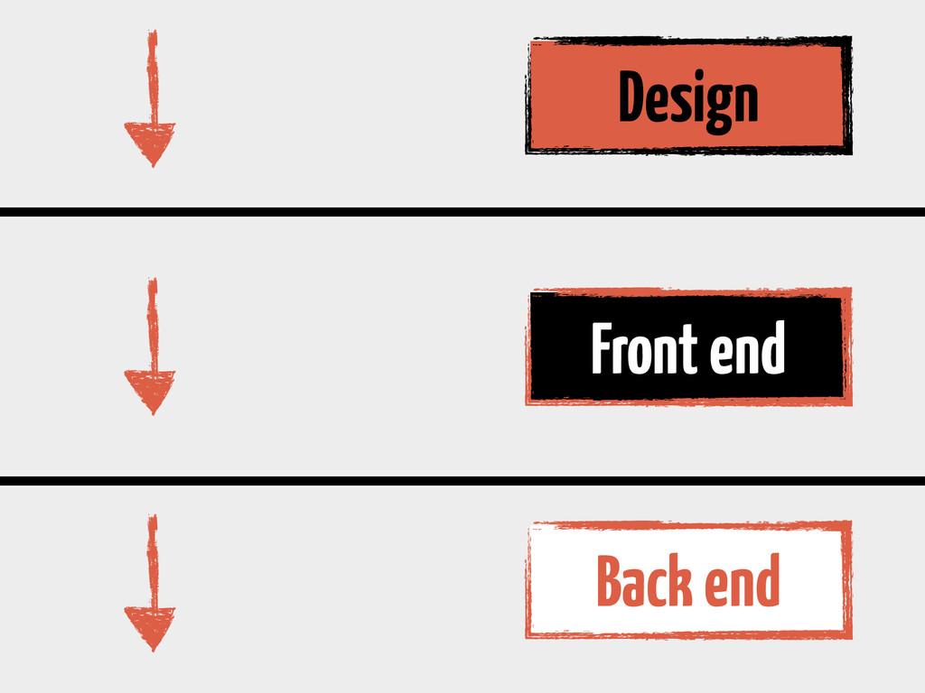 Design Front end Back end