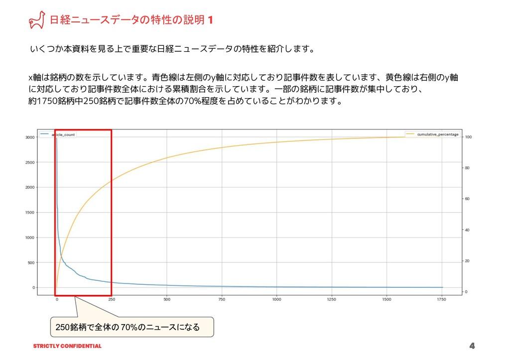 STRICTLY CONFIDENTIAL 4 日経ニュースデータの特性の説明 1 いくつか本...