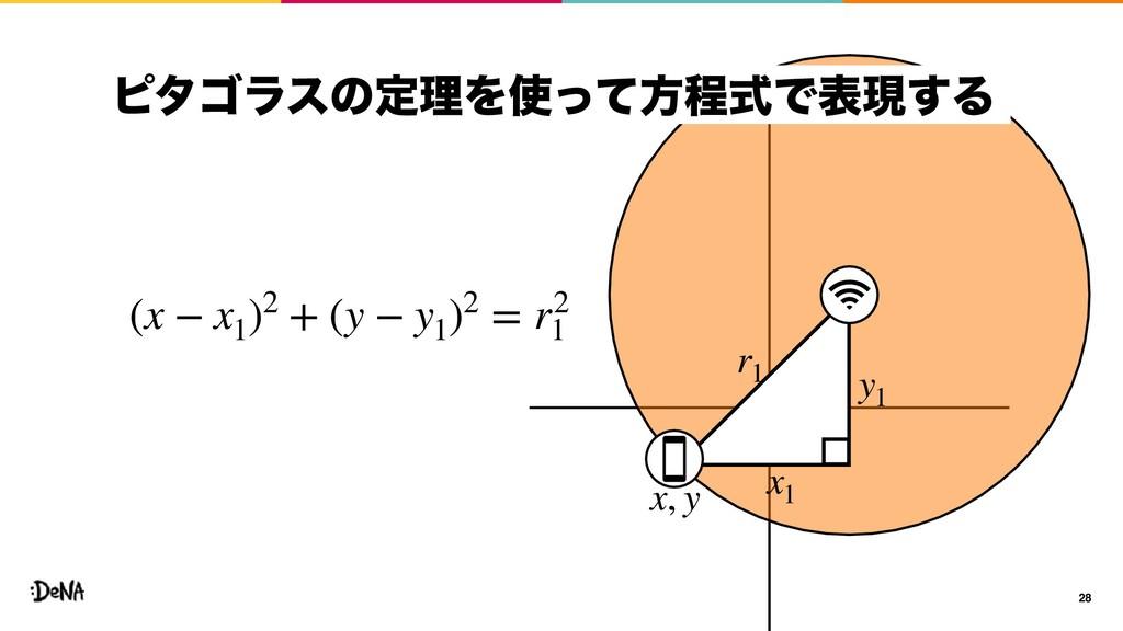 28 x1 y1 r1 x, y (x − x1 )2 + (y − y1 )2 = r2 1...