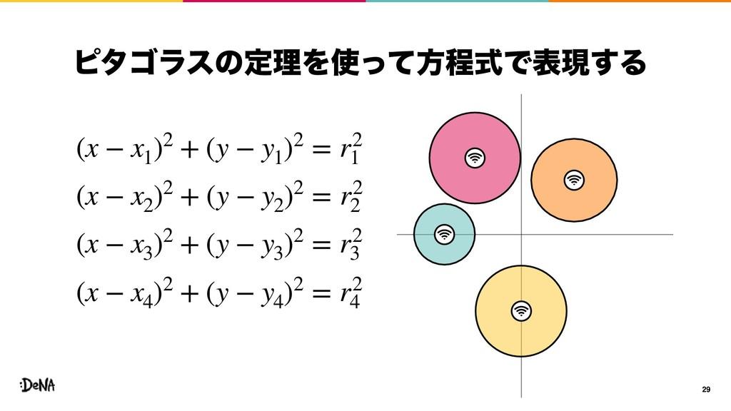 ϐλΰϥεͷఆཧΛͬͯํఔࣜͰදݱ͢Δ 29 (x − x1 )2 + (y − y1 )2...
