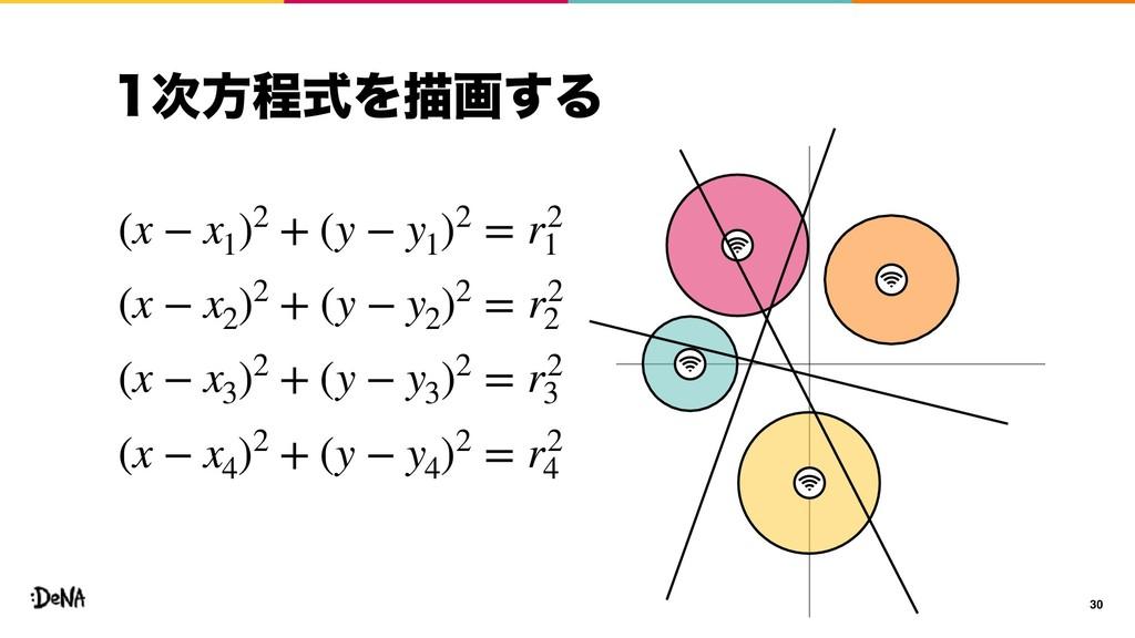ํఔࣜΛඳը͢Δ 30 (x − x1 )2 + (y − y1 )2 = r2 1 (x...