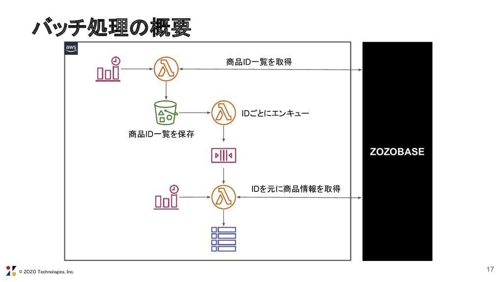 © ZOZO Technologies, Inc. バッチ処理の概要 17 ZOZOBASE...