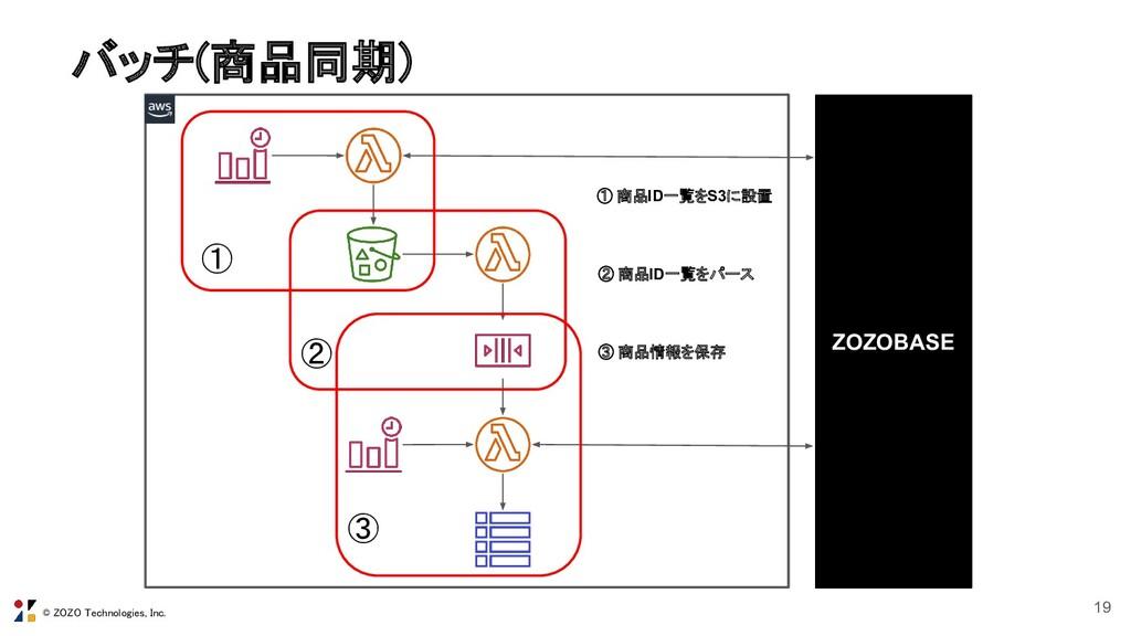 © ZOZO Technologies, Inc. バッチ(商品同期) 19 ZOZOBAS...