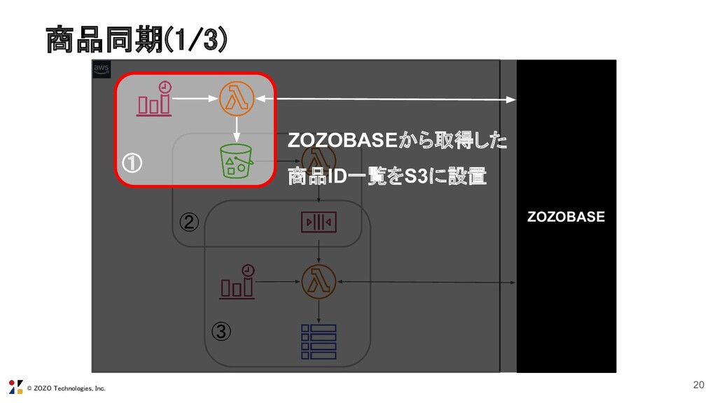 © ZOZO Technologies, Inc. 商品同期(1/3) 20 ② ③ ZOZ...