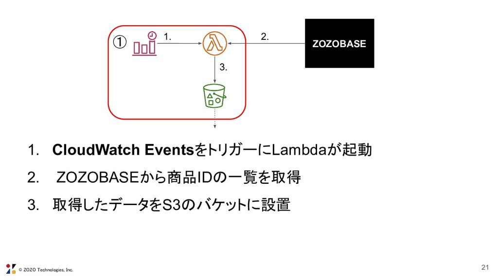 © ZOZO Technologies, Inc. 21 ZOZOBASE 1. CloudW...