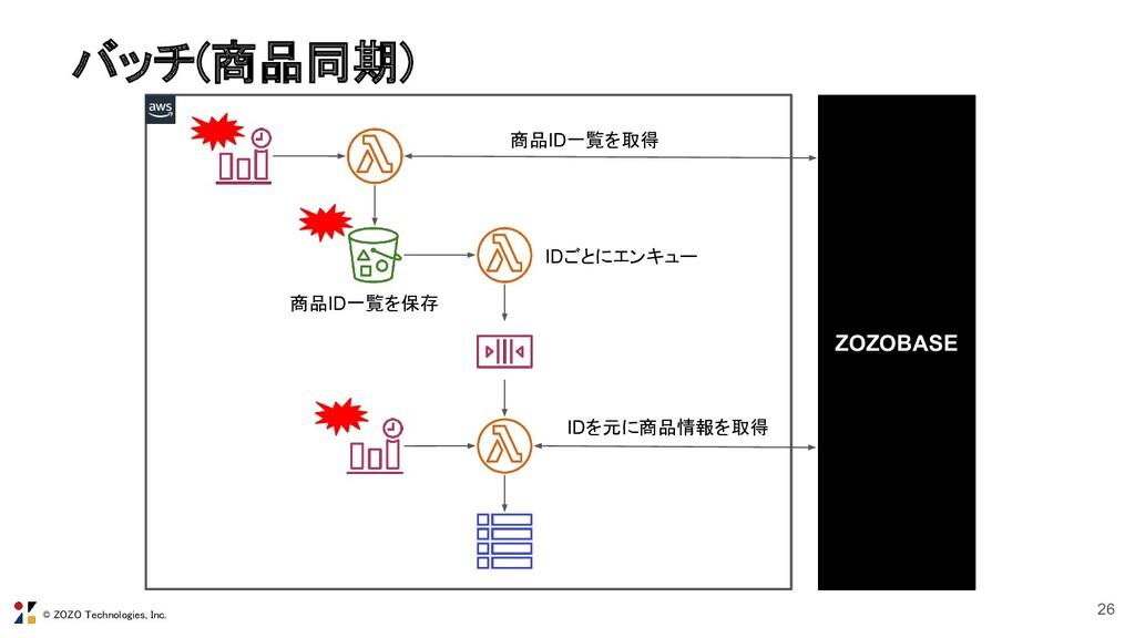 © ZOZO Technologies, Inc. バッチ(商品同期) 26 ZOZOBAS...