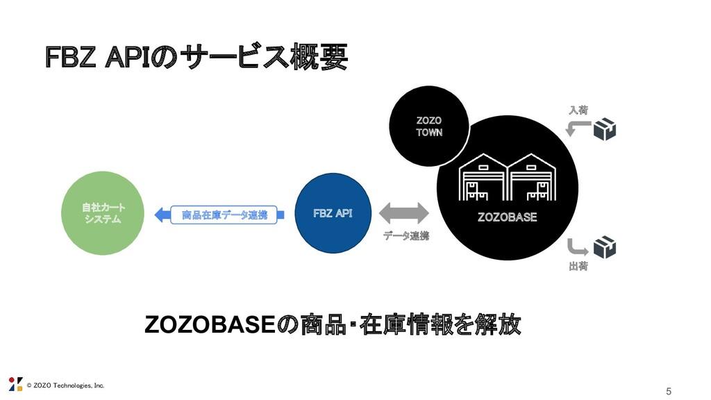© ZOZO Technologies, Inc. FBZ APIのサービス概要 5 5 ...