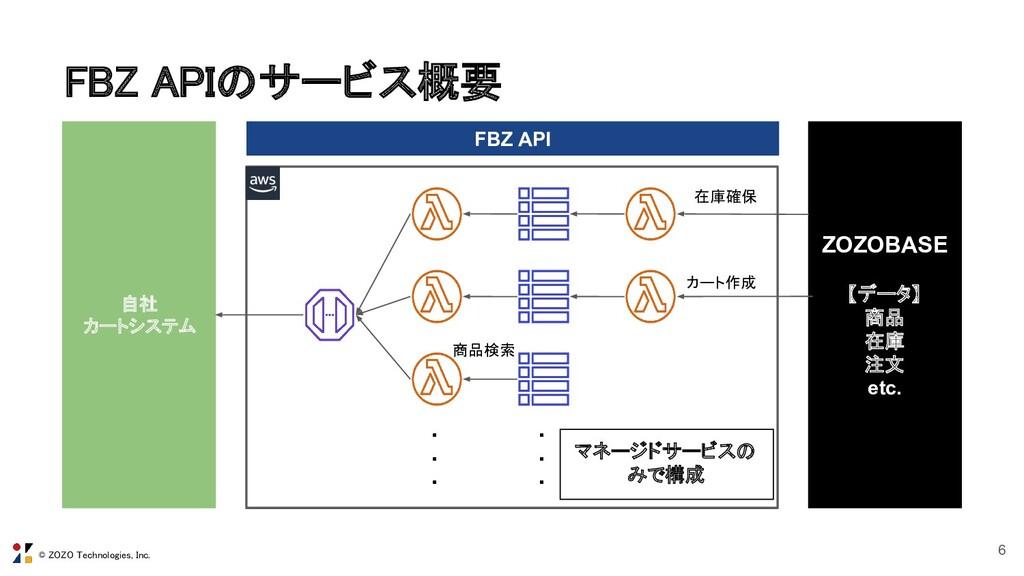 © ZOZO Technologies, Inc. FBZ APIのサービス概要  6 Z...