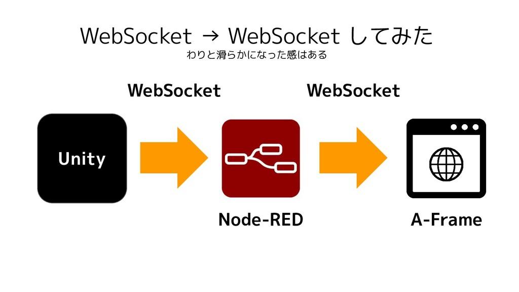 WebSocket → WebSocket してみた わりと滑らかになった感はある Unity...