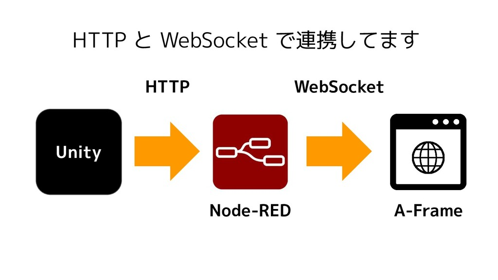 HTTP と WebSocket で連携してます Unity Node-RED A-Frame...