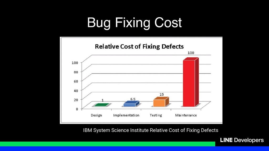 Bug Fixing Cost IBM System Science Institute Re...